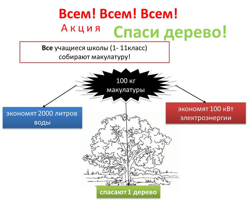 прием макулатуры цены в украине